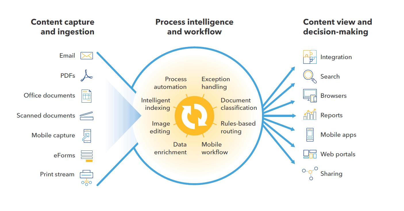 DocuWare Workflow