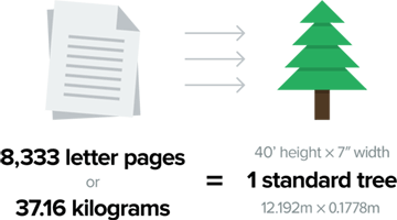 8,333 Pages Equals One Tree