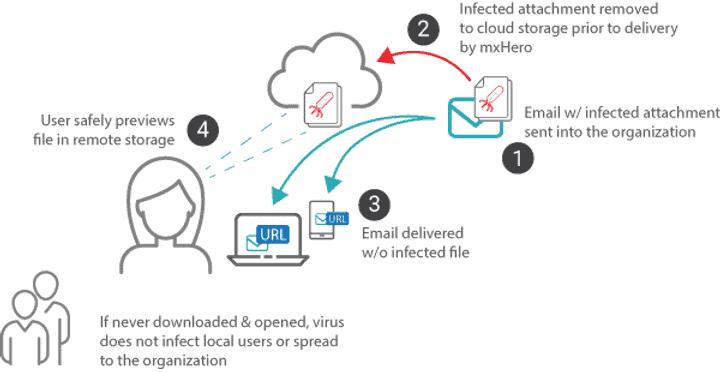 mxHERO Cyber Security